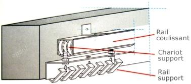 Rail coulissant pour décrochable monté en appliqueà lanières