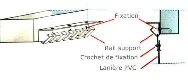 Rail de rideau à lanières décrochable monté en applique sur le côté