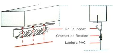 Rail de rideau à lanières décrochable monté sous linteau